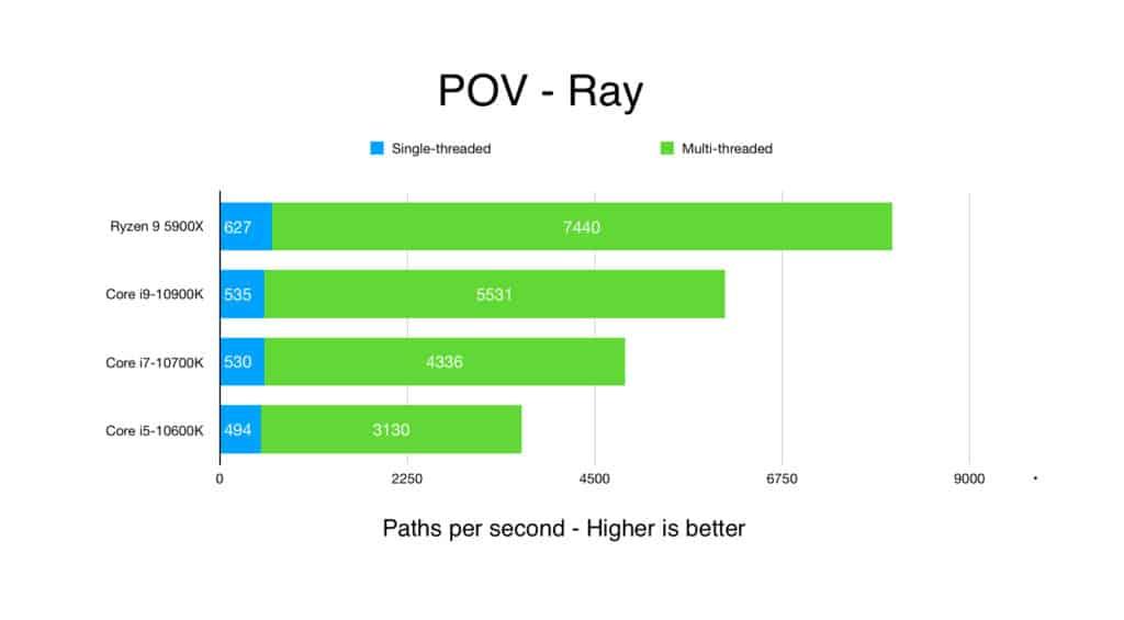 Ryzen 9 5900X Productivity Benchmarks statistics