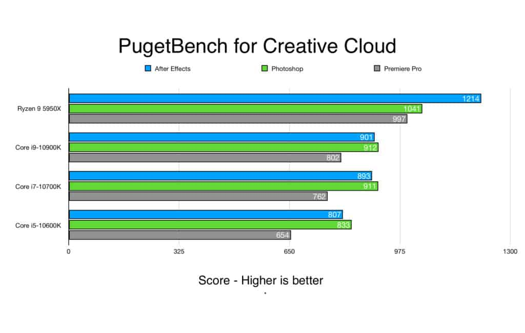 PugetBench for Creative Cloud