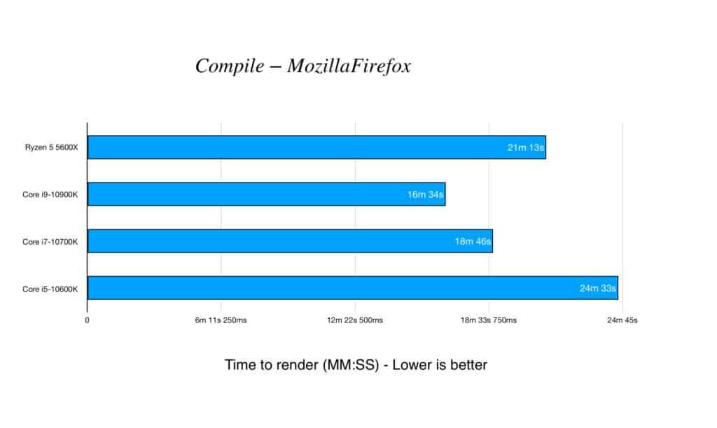 Compile – Mozilla Firefox