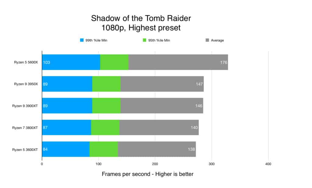 Shadow of the Tomb Raider - 1080p, Highest preset