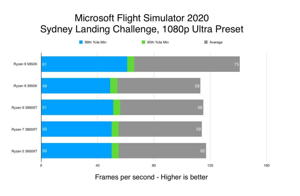 Microsoft Flight Simulator 2020 - Sydney Landing Challenge, 1080p Ultra Preset