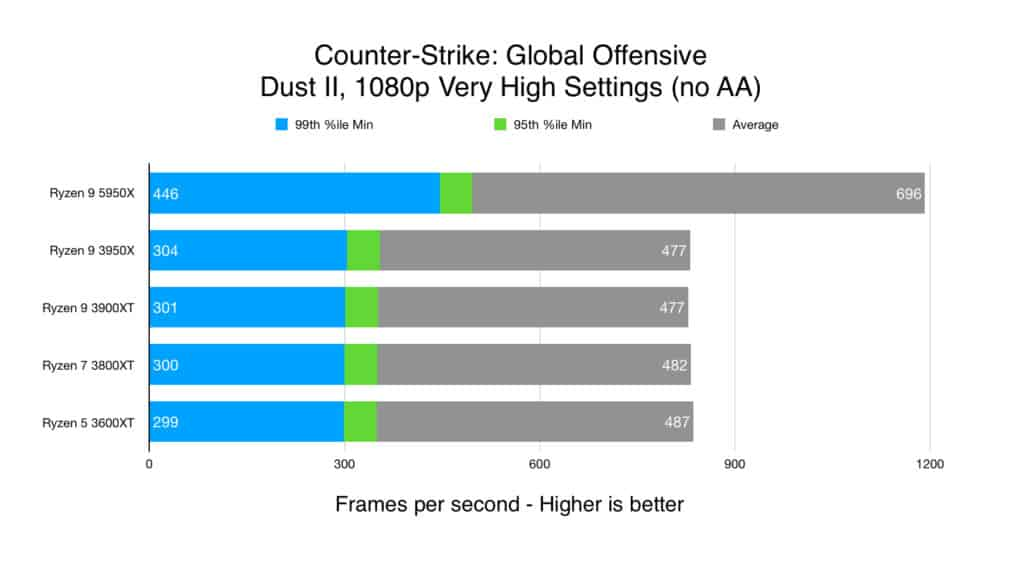 Counter-Strike: Global Offensive - Dust II, 1080p Very High Settings (no AA)