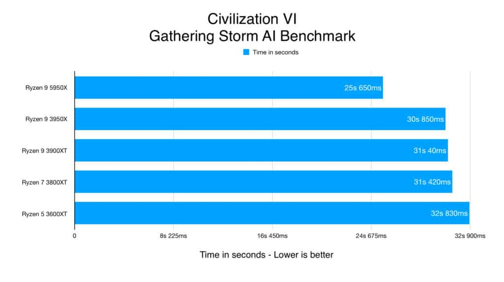 Civilization VI - Gathering Storm AI Benchmark