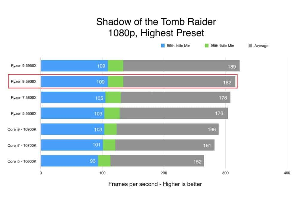 AMD Ryzen 9 5900X benchmark perfomance